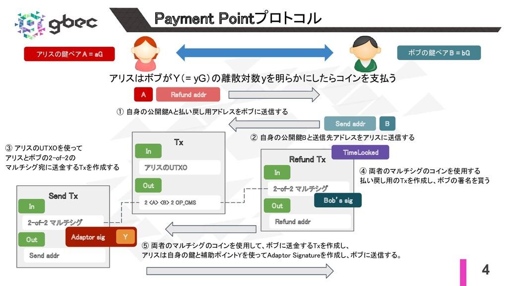 4 Payment Pointプロトコル アリスはボブがY(= yG)の離散対数yを明らかに...