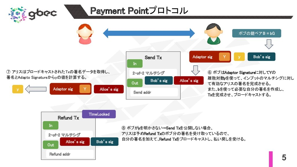 5 Payment Pointプロトコル Send Tx In Out 2-of-2 ...
