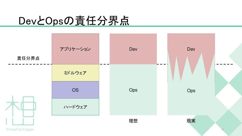 DevとOpsの責任分界点 4 ハードウェア OS ミドルウェア アプリケーション Dev O...