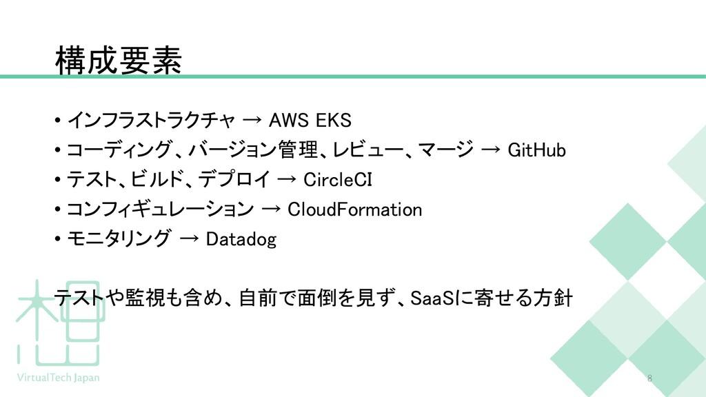 構成要素 • インフラストラクチャ → AWS EKS • コーディング、バージョン管理、レビ...