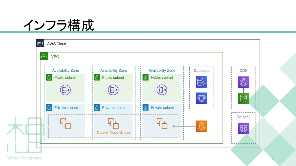 インフラ構成 9 Private subnet AWS Cloud VPC Availabil...