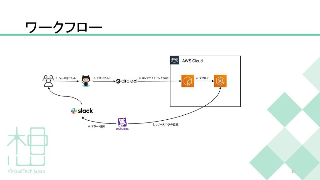 ワークフロー 10 AWS Cloud 1. ソースをコミット 2. テスト/ビルド 3. コ...