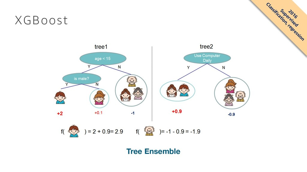 XGBoost Tree Ensemble 2016 Supervised Classific...
