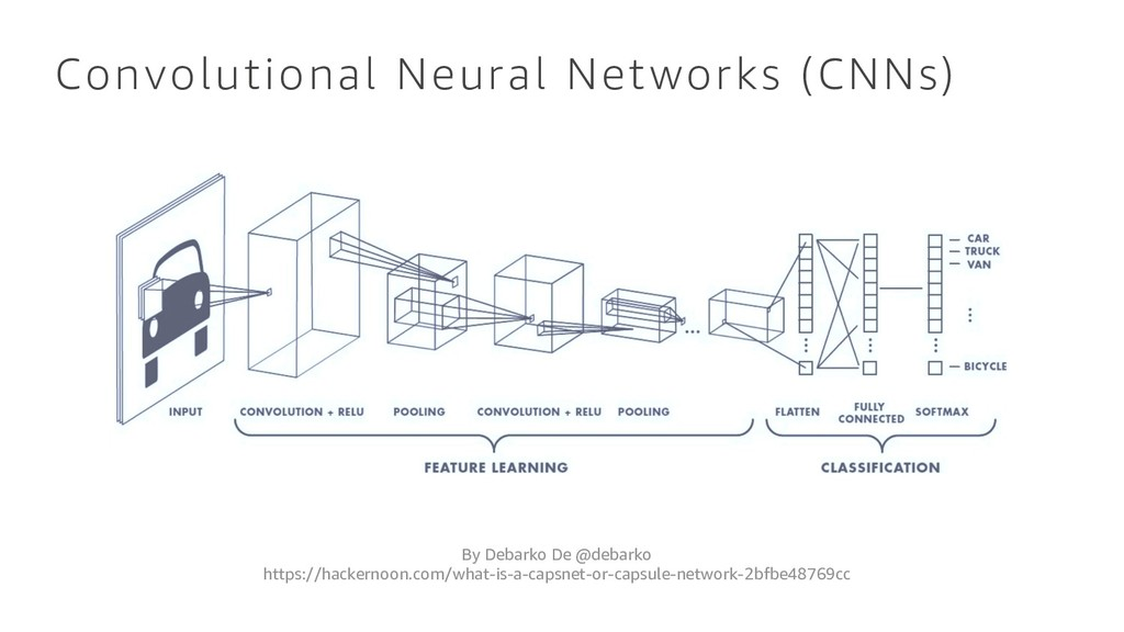Convolutional Neural Networks (CNNs) By Debarko...