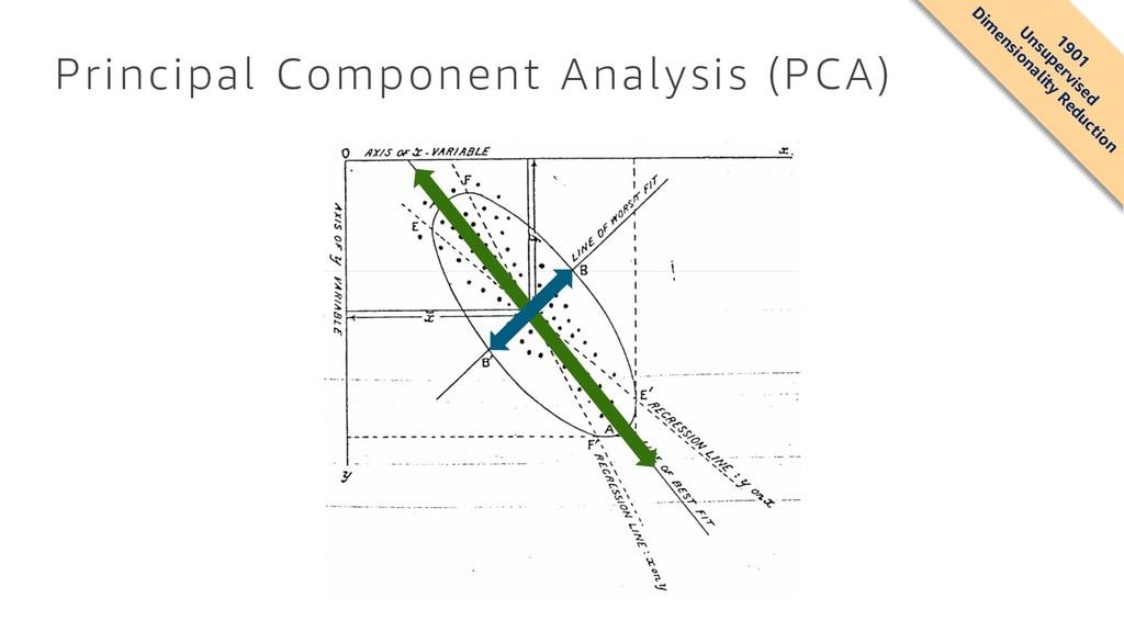 Principal Component Analysis (PCA) 1901 U nsupe...
