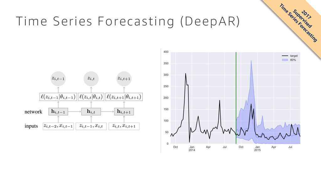 Time Series Forecasting (DeepAR) 2017 Supervise...