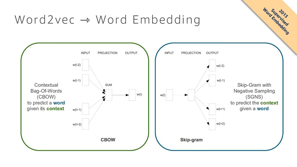 Word2vec ⇾ Word Embedding 2013 Supervised W ord...