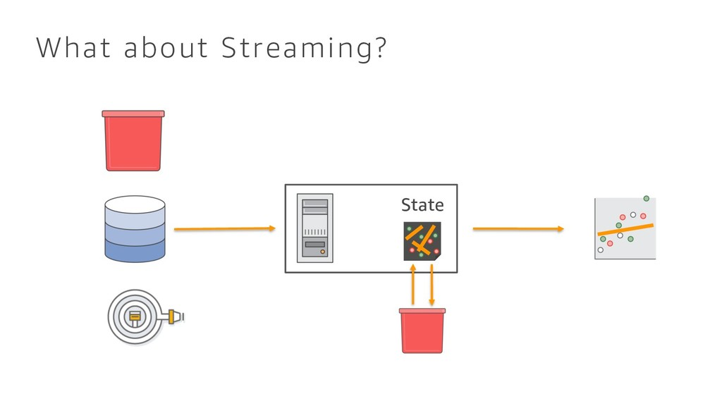 What about Streaming? State