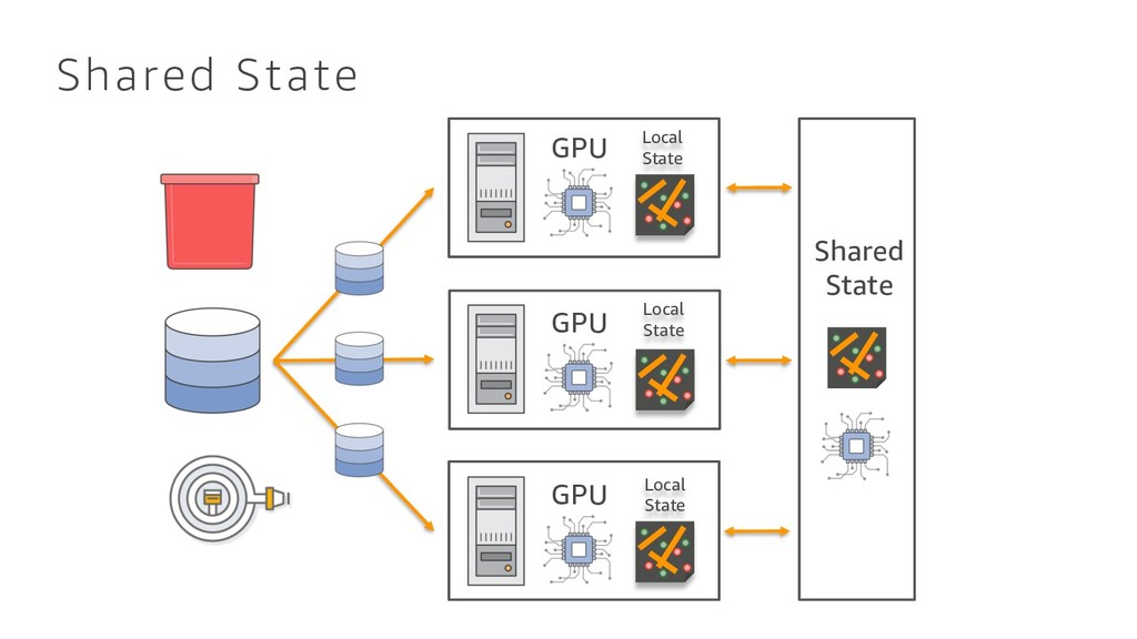 Shared State GPU GPU GPU Local State Shared Sta...