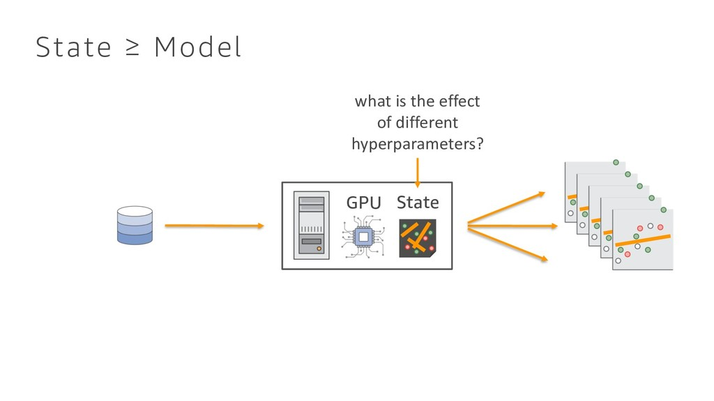 State ≥ Model GPU State what is the effect of d...