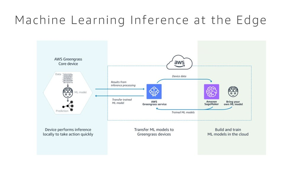 Machine Learning Inference at the Edge