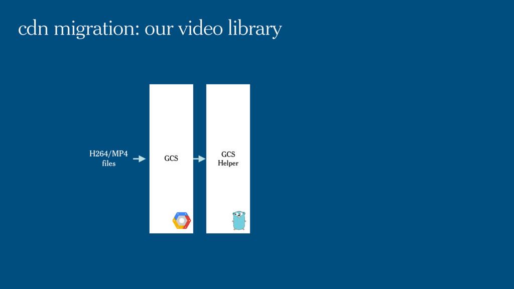 cdn migration: our video library GCS Helper GCS...