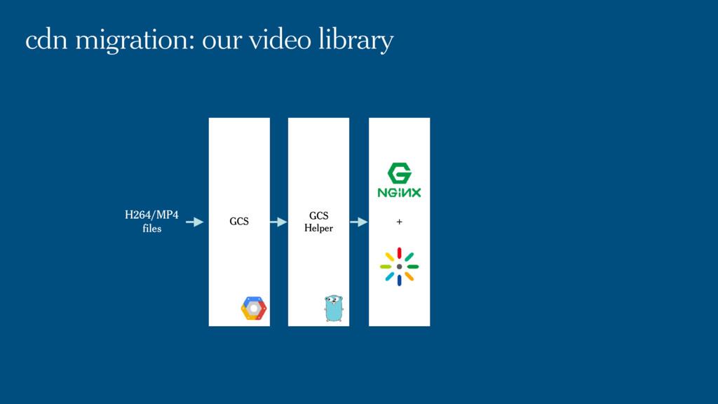 cdn migration: our video library GCS Helper + G...
