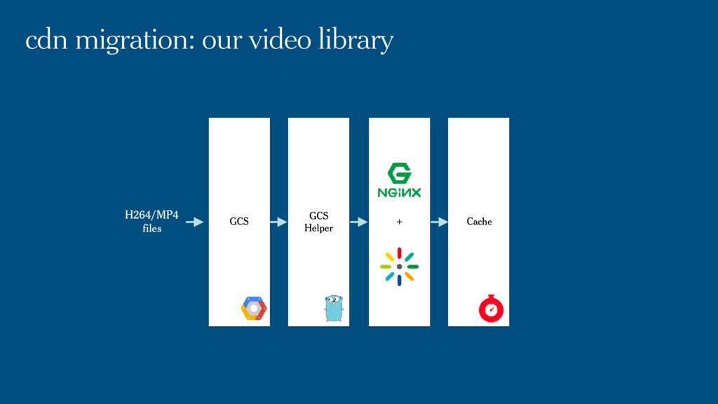 cdn migration: our video library GCS Helper + C...