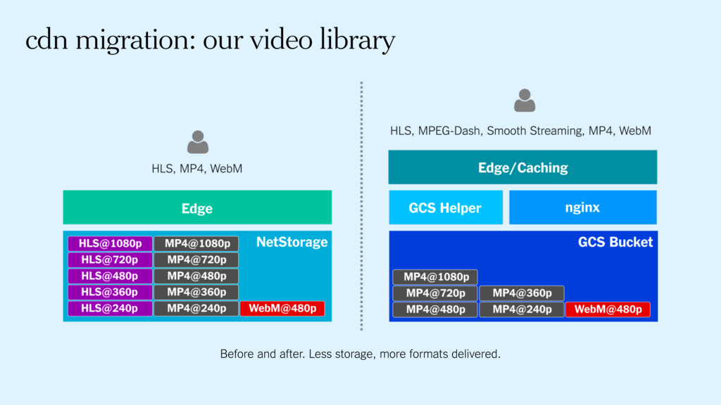 cdn migration: our video library Before and aft...