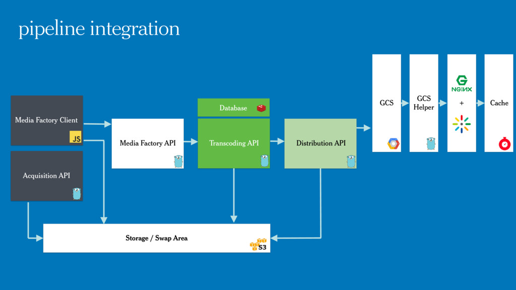 Media Factory Client Acquisition API Media Fact...
