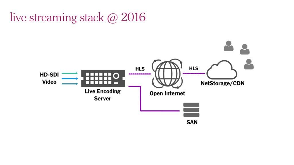 live streaming stack @ 2016