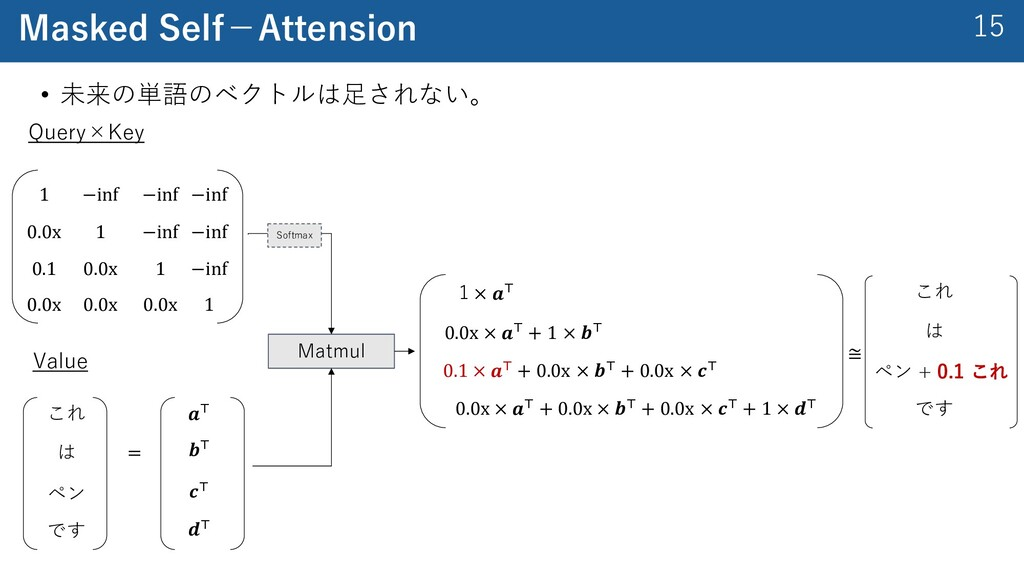 15 Masked Self−Attension Query×Key 1 −inf −inf ...