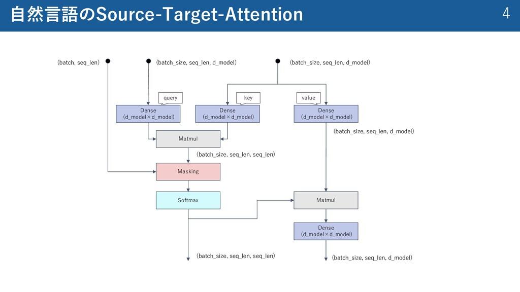 4 ⾃然⾔語のSource-Target-Attention Dense (d_model×d...