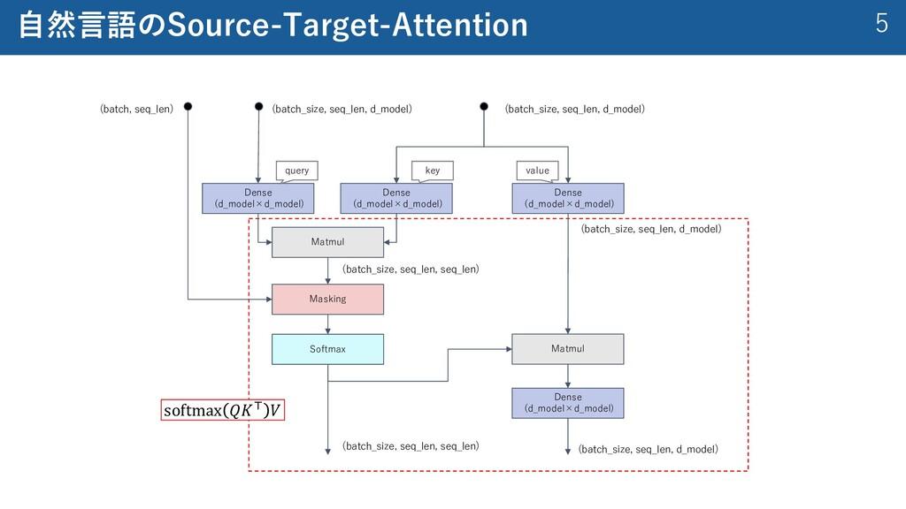 5 ⾃然⾔語のSource-Target-Attention softmax 𝑄𝐾! 𝑉 De...