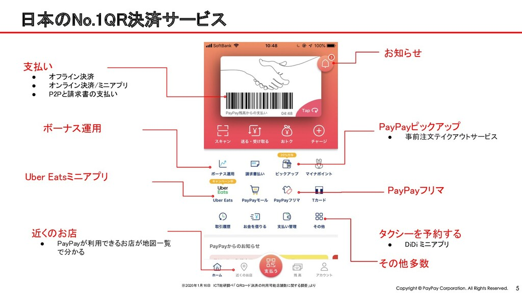 日本 o.1 決済サービス 支払い ● オフライン決済 ● オンライン決済/ミニアプリ ...