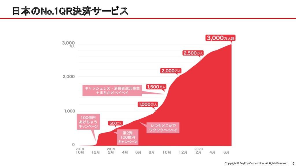 日本 o.1 決済サービス