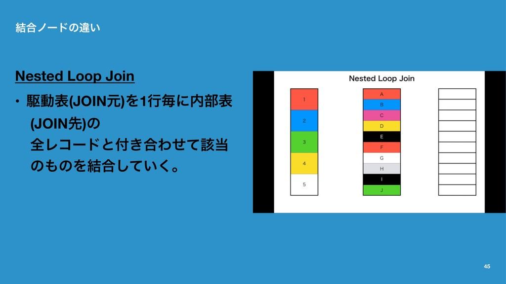 ݁߹ϊʔυͷҧ͍ Nested Loop Join • ۦಈද(JOINݩ)Λ1ߦຖʹ෦ද ...