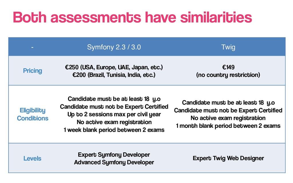 Both assessments have similarities - Symfony 2....