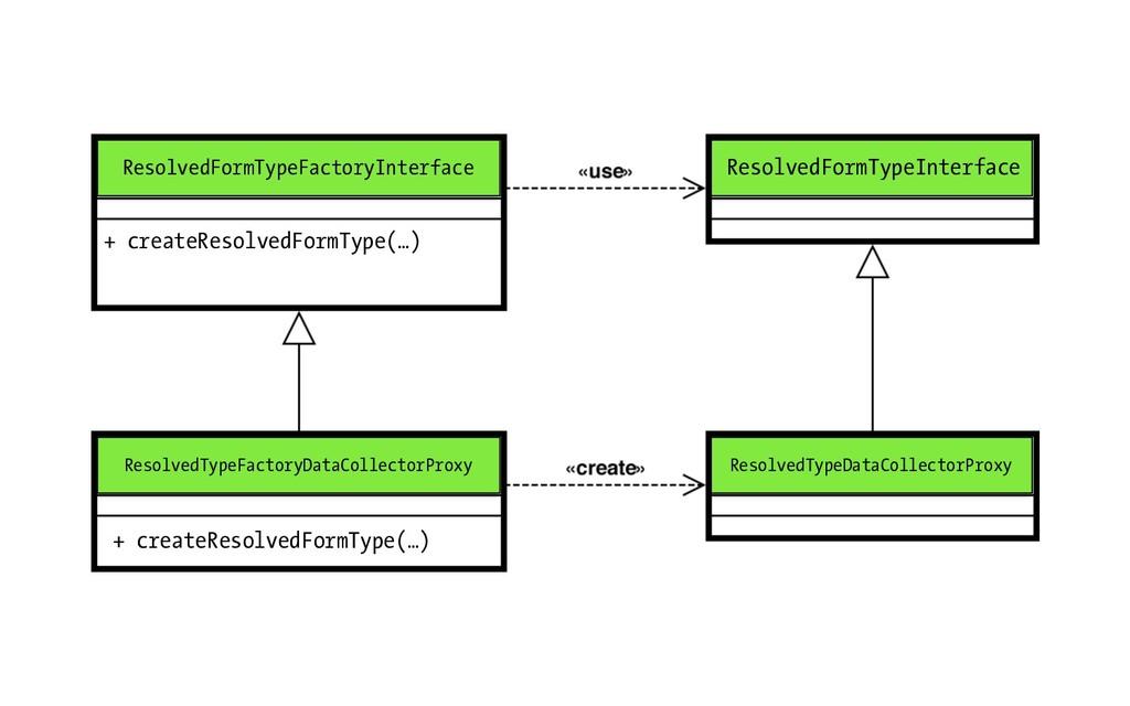 ResolvedFormTypeFactoryInterface + createResolv...