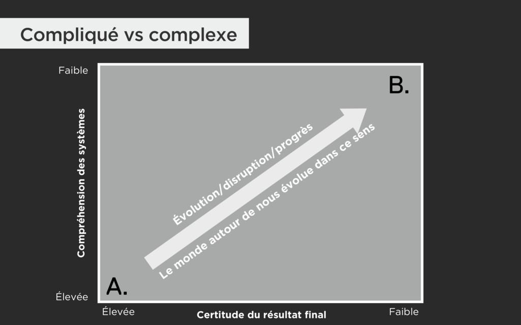 Certitude du résultat final Compréhension des s...