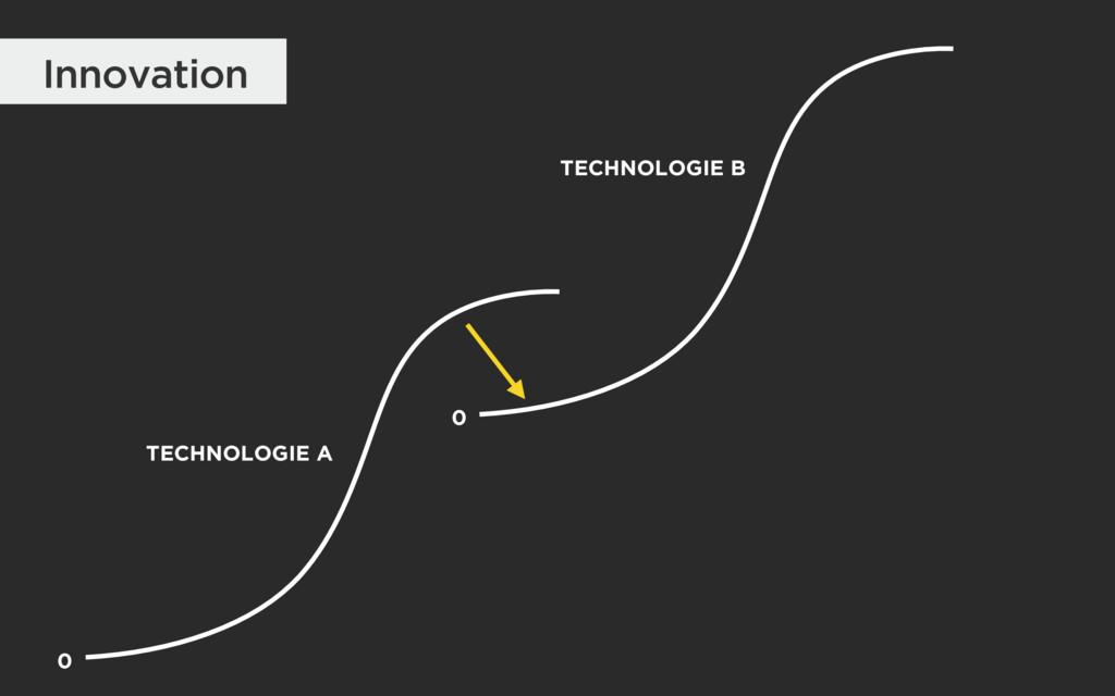 Innovation 0 TECHNOLOGIE A TECHNOLOGIE B 0