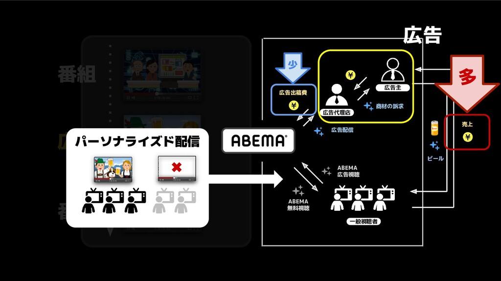 番組 番組 ABEMA 無料視聴 ABEMA 広告視聴 広告代理店 商材の訴求 広告配信 広告...