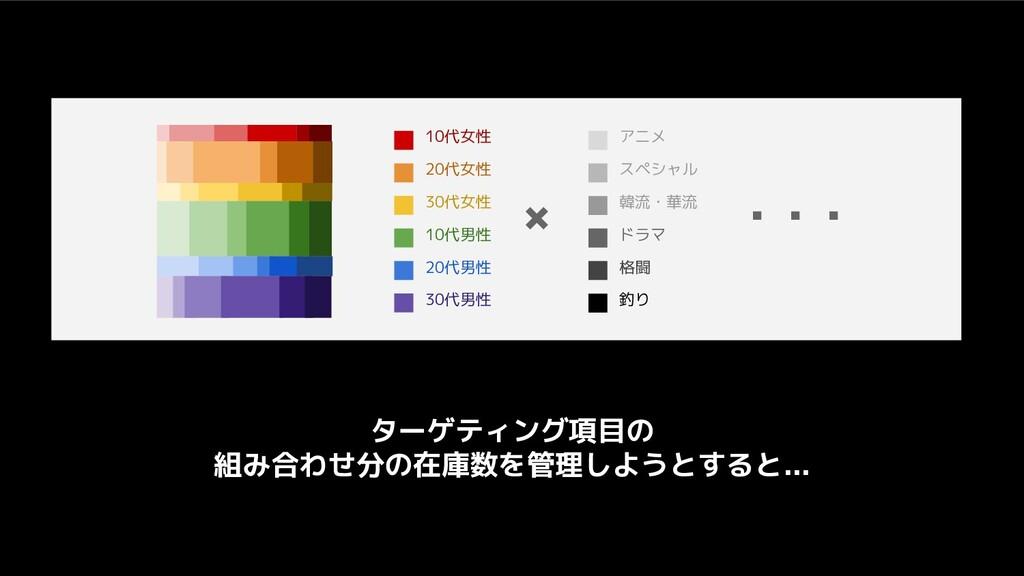 10代女性 20代女性 30代女性 10代男性 20代男性 30代男性 × アニメ スペシャル...