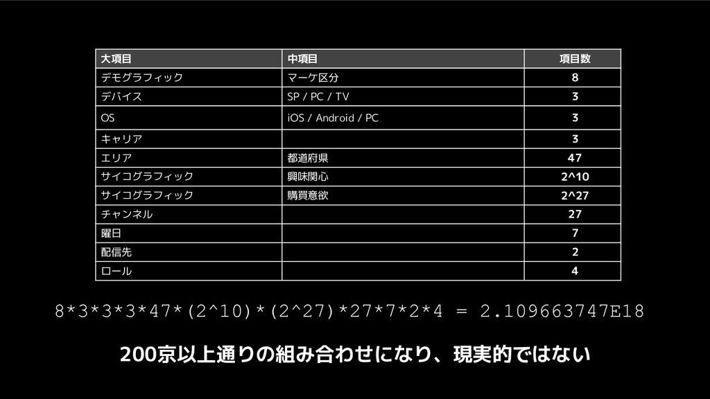 大項目 中項目 項目数 デモグラフィック マーケ区分 8 デバイス SP / PC / TV ...