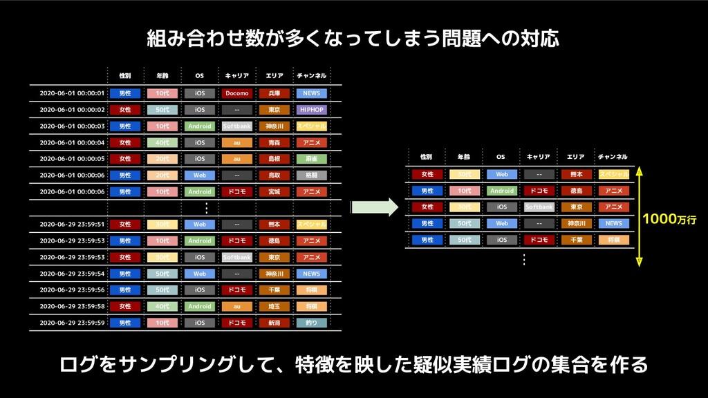 組み合わせ数が多くなってしまう問題への対応 男性 10代 iOS Docomo 兵庫 NEWS...