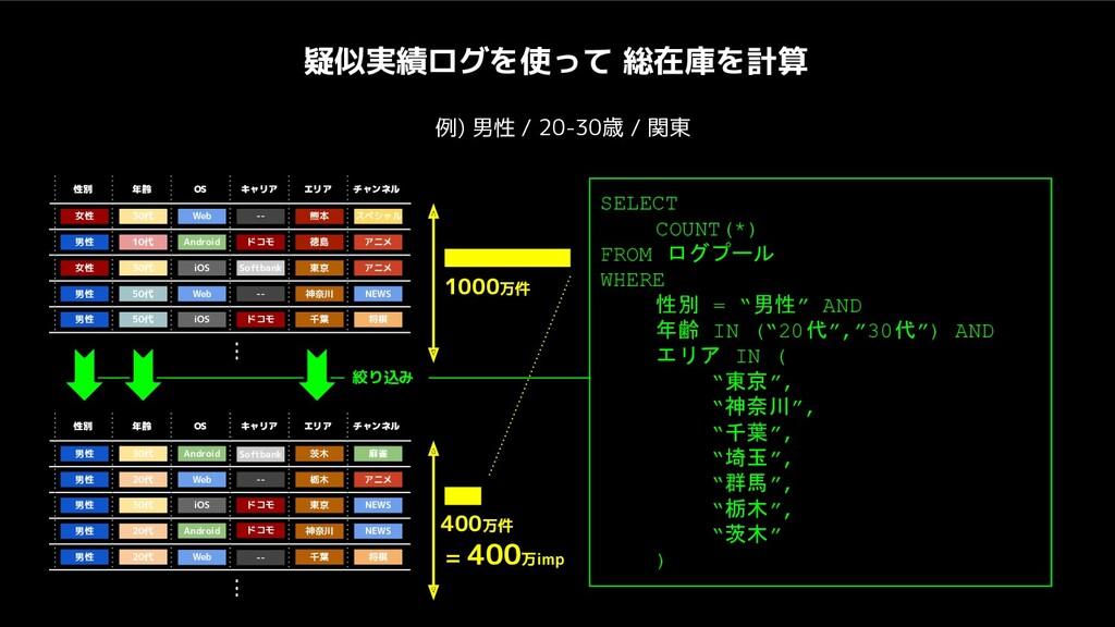 疑似実績ログを使って 総在庫を計算 例) 男性 / 20-30歳 / 関東 性別 年齢 OS ...