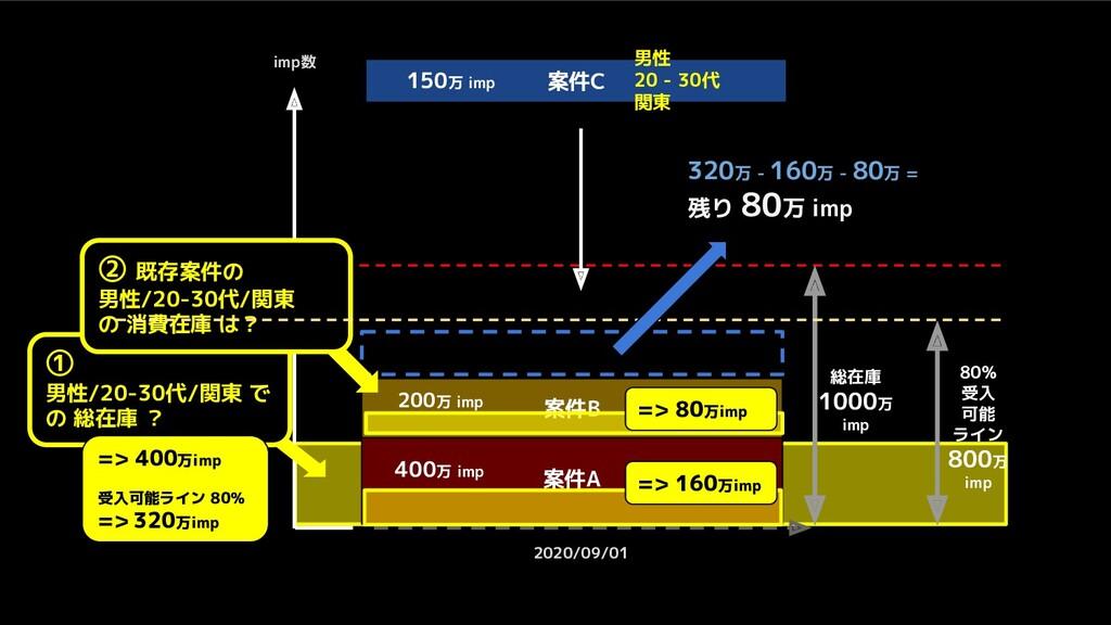 imp数 2020/09/01 総在庫 1000万 imp ① 男性/20-30代/関東 で ...