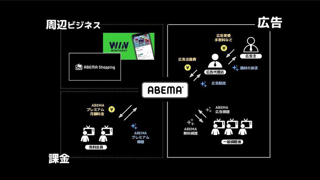 ABEMA プレミアム 月額料金 ABEMA プレミアム 視聴 ABEMA 無料視聴 ABEM...
