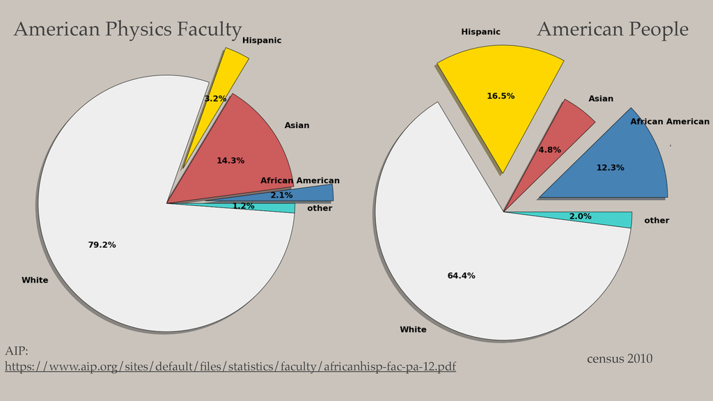 American Physics Faculty American People census...