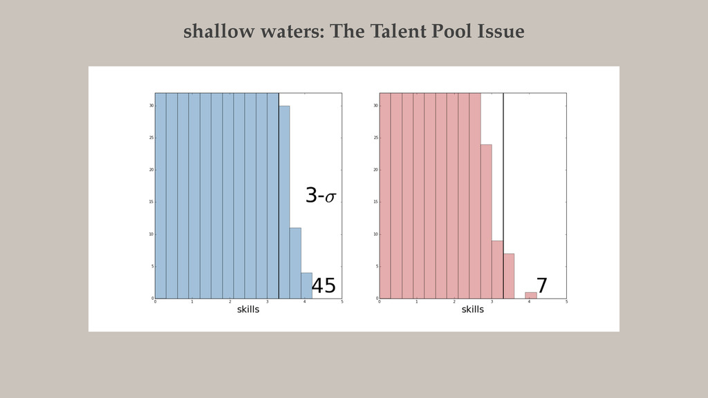 shallow waters: The Talent Pool Issue