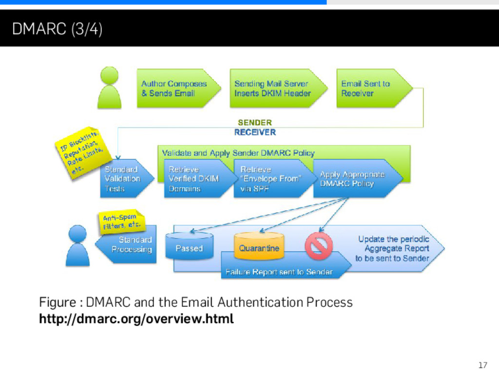 . . . DMARC (3/4) Figure : DMARC and the Email ...