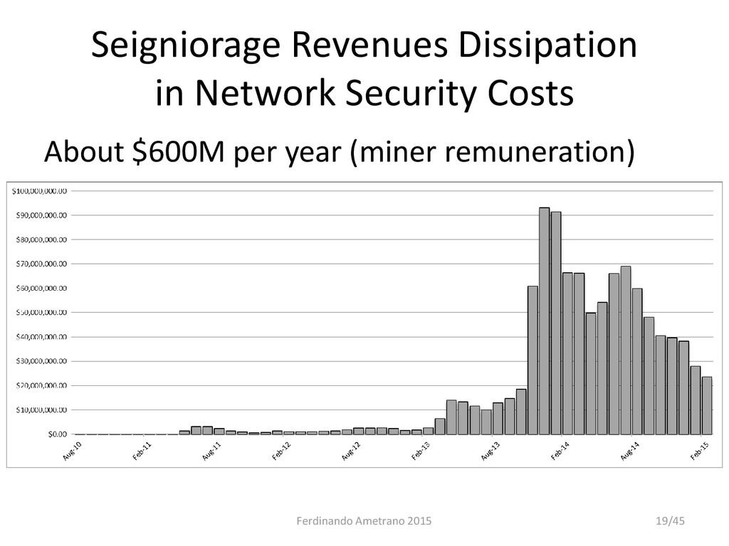 Seigniorage Revenues Dissipation in Network Sec...
