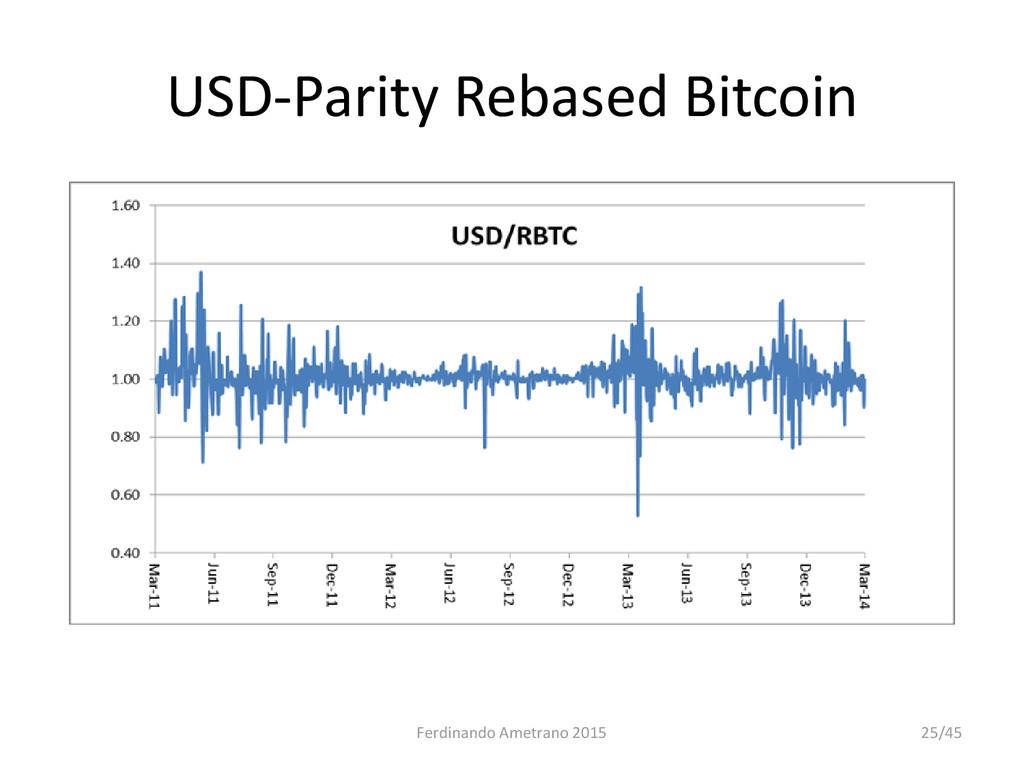 USD-Parity Rebased Bitcoin Daily rebasing Ferdi...