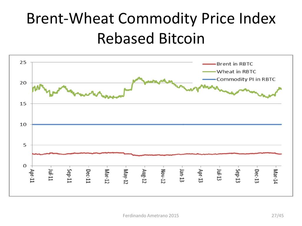 Brent-Wheat Commodity Price Index Rebased Bitco...