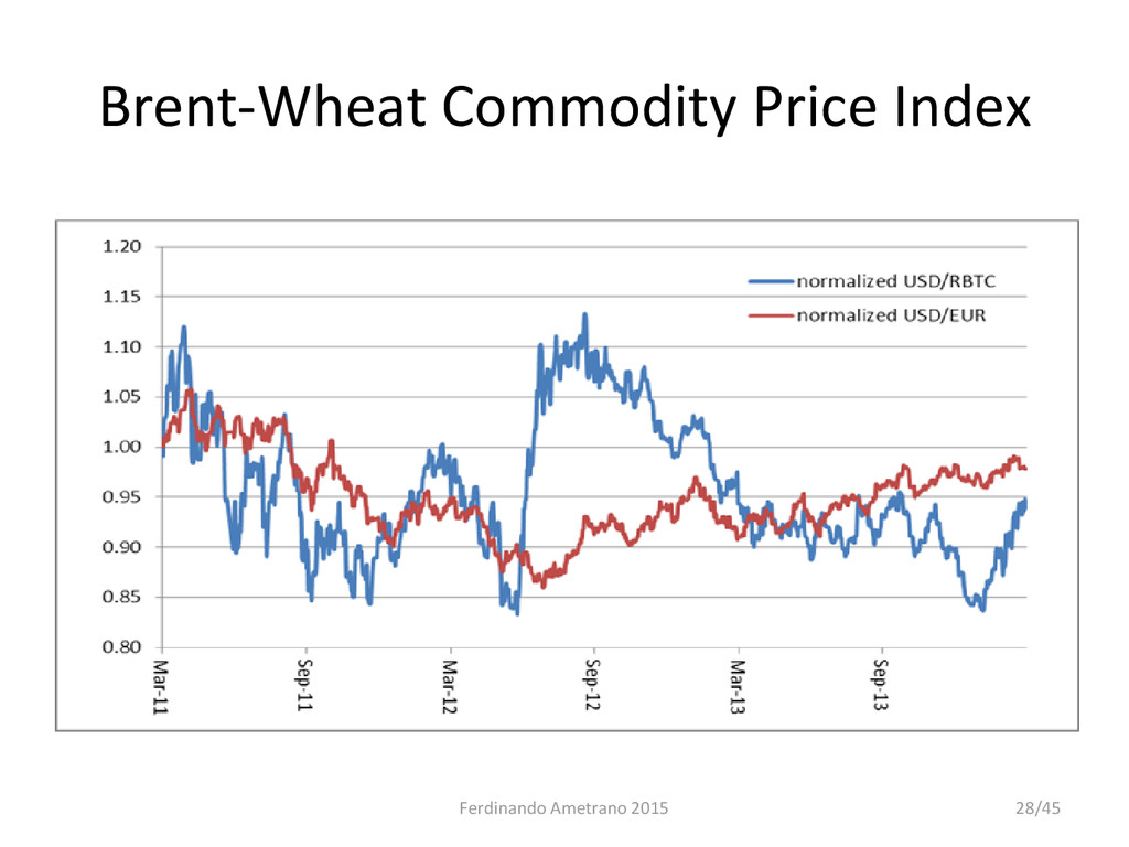 Brent-Wheat Commodity Price Index Ferdinando Am...