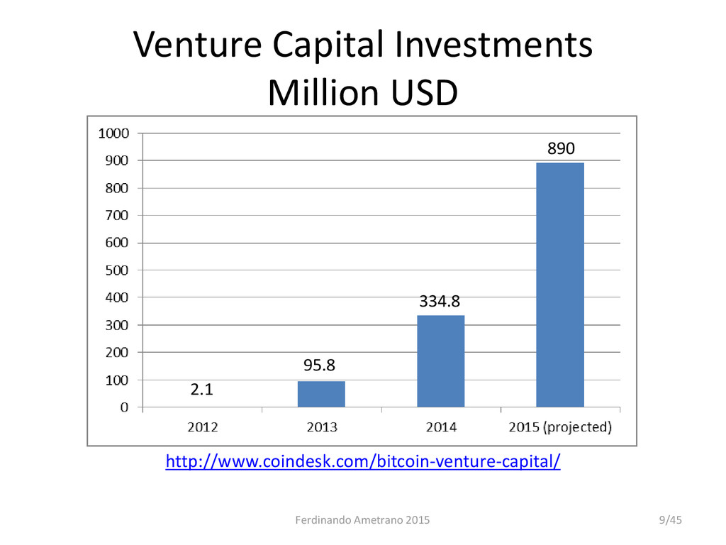 Venture Capital Investments Million USD http://...