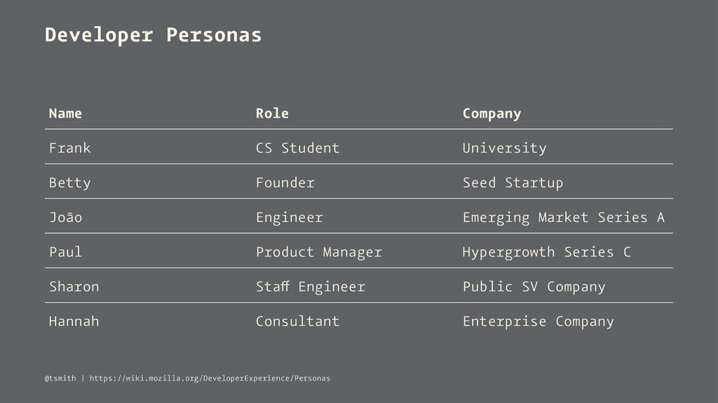 Developer Personas Name Role Company Frank CS S...