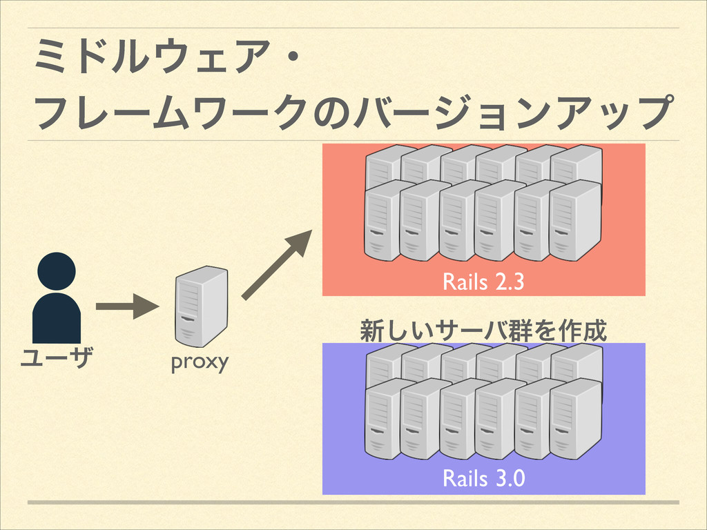 ϛυϧΣΞɾ ϑϨʔϜϫʔΫͷόʔδϣϯΞοϓ Ϣʔβ Rails 2.3 Rails 3....