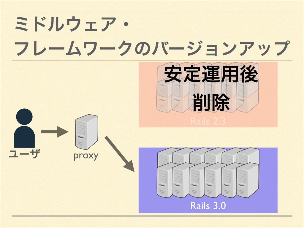 ϛυϧΣΞɾ ϑϨʔϜϫʔΫͷόʔδϣϯΞοϓ Ϣʔβ Rails 3.0 proxy Ra...
