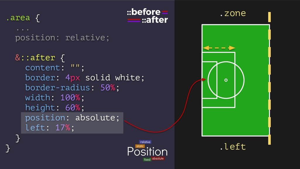 .area { ... position: relative; &::after { cont...